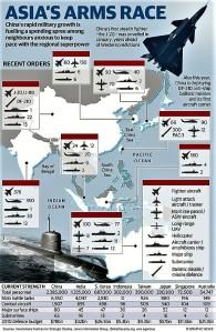 asia-arms-race