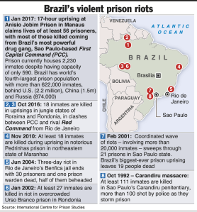 brazil-prison-uprisings