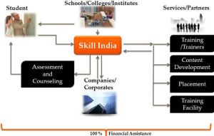 Skill india chart