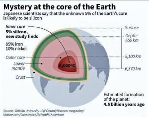 core-silicon