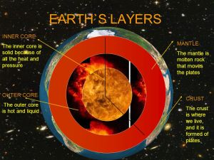 earths-layers