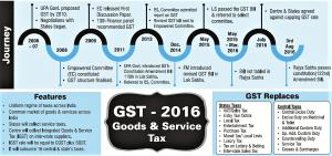 gst-timeline
