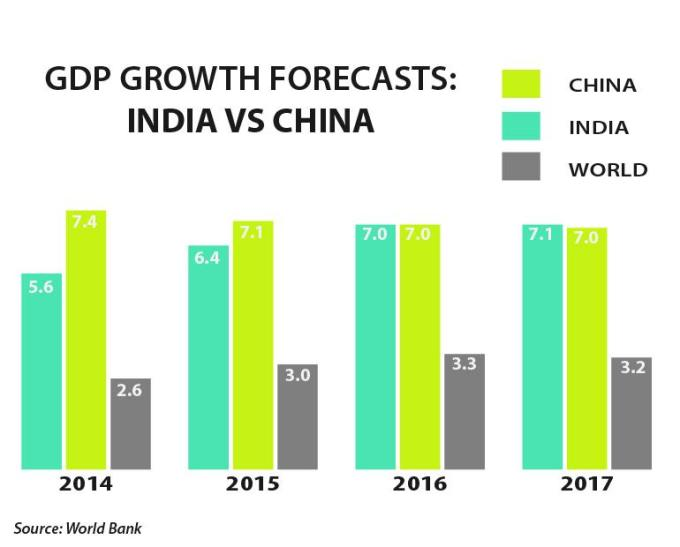 india-china-gdp-growth-world-bank