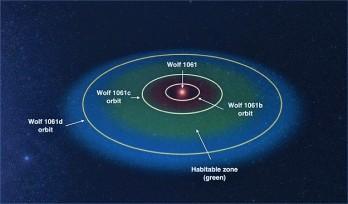 wolf_1061_planet_orbits