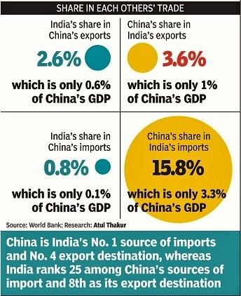 exports_of_china_to_india_and_india_to_china