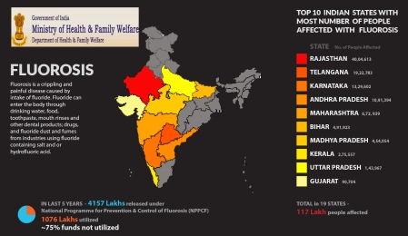 fluorosis-in-india-top-10states