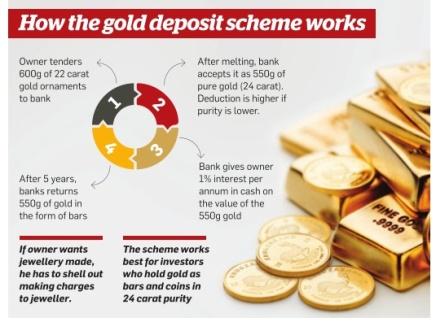 gold-deposit-scheme