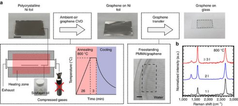 high-quality-graphen