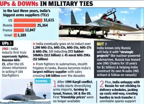 india-russia-military