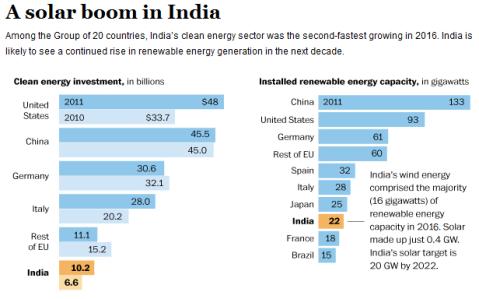 india-solar-boom