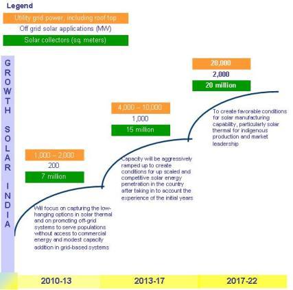 jawaharlal_nehru_national_solar_mission_solarishi