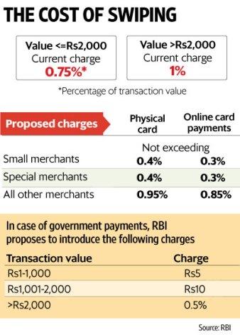 rbi-on-merchant-discount-rates